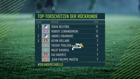 حسب نيترو : بلفوضيل أحسن مهاجم في الدوري الألماني ! 25