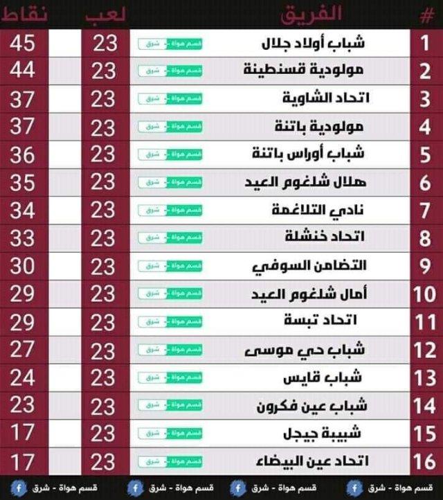 نتائج وترتيب الجولة 23 من القسم الثاني هواة المجموعة شرق 26