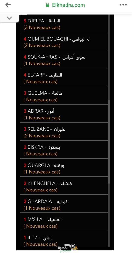 قائمة و عدد حالات الاصابة بفيروس كورونا بالجزائر حسب الولايات اليوم 1 افريل 2020 29