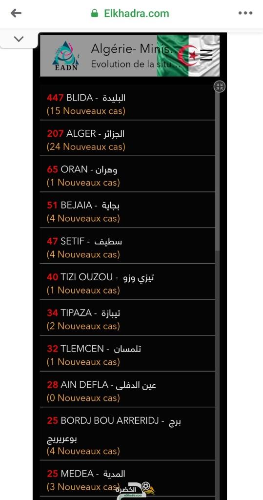 قائمة وحالات الاصابة بفيروس كورونا بالجزائر حسب الولايات اليوم السبت 4 أفريل 2020 25
