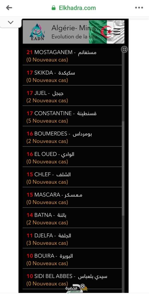 قائمة وحالات الاصابة بفيروس كورونا بالجزائر حسب الولايات اليوم السبت 4 أفريل 2020 26