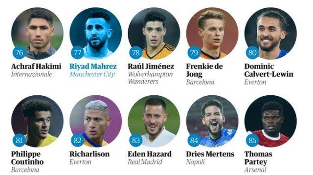 """صحيفة """"غارديان"""" البريطانية تصنف اللاعب الدولي الجزائري رياض محرز في المرتبة الـ77 2"""