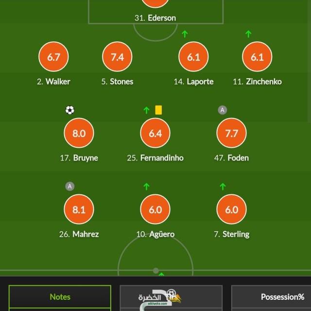تنقيط محرز و بن سبعيني في مباراة اليوم محرز افضل نقطة بعد اداء رائع 24