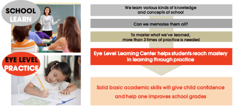 What Does Eye Level Learning Center Do