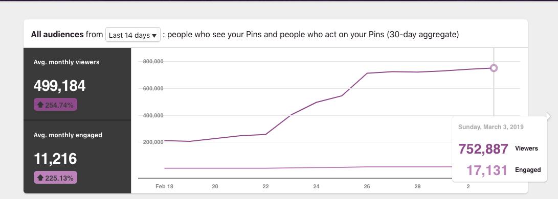 Pinterest strategic managing services