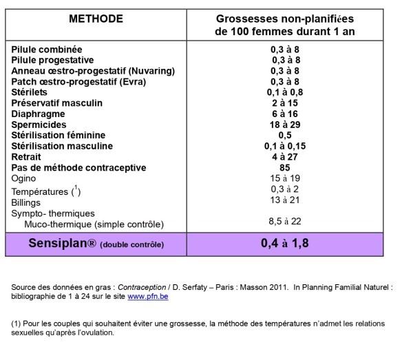 fiabilité-méthode-contraceptive