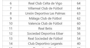 la liga 2016