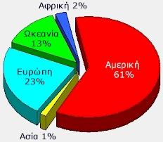 statistik_world