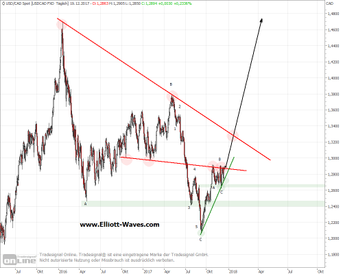 usdcad-d-19122017