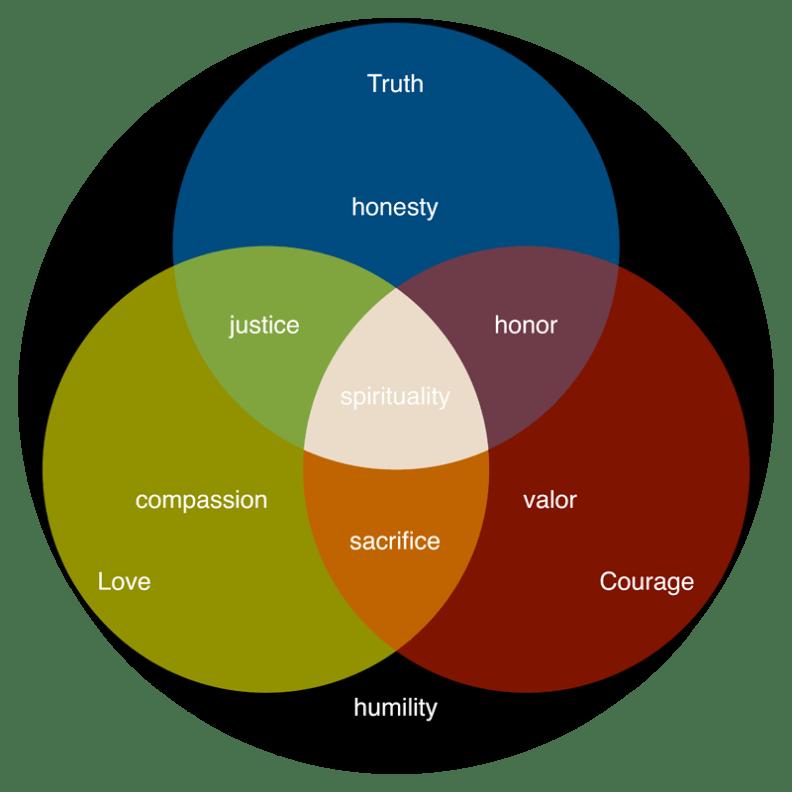 Ultima-IV-virtues