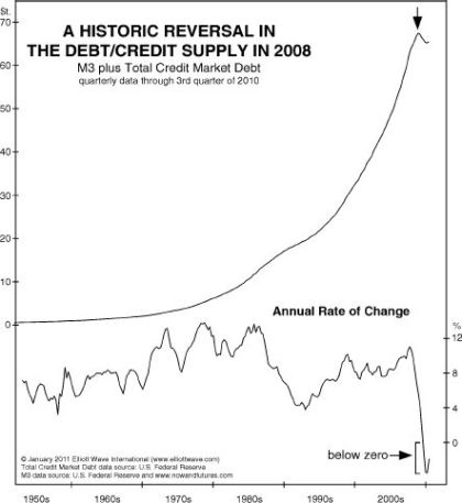 A Historical Reversal in the Debt/Credit Supply in 2008