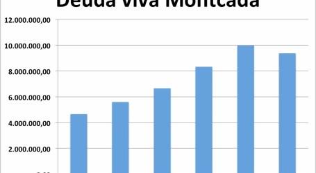 Guanyem Montcada acusa al PP de duplicar la deuda viva en seis años