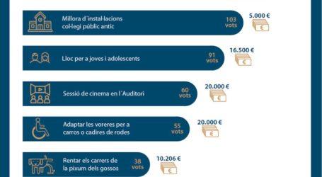 Rafelbunyol executarà 6 propostes ciutadanes