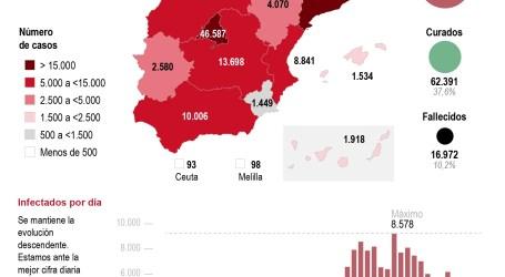 Las muertes por coronavirus repuntan hasta 619, pero bajan los contagios
