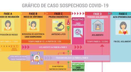 La Generalitat lanza una guía digital para aclarar dudas sobre la Covid-19 'palabra por palabra'
