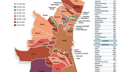 Solo seis municipios de l'Horta están por encima de una incidencia superior a los 1.000