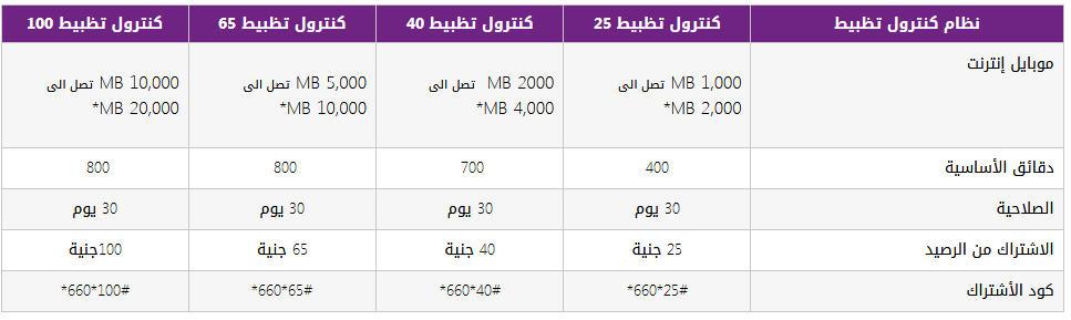 اكواد We جميع اكواد وي 2020 رقم خدمة عملاء وي محدث باستمرار