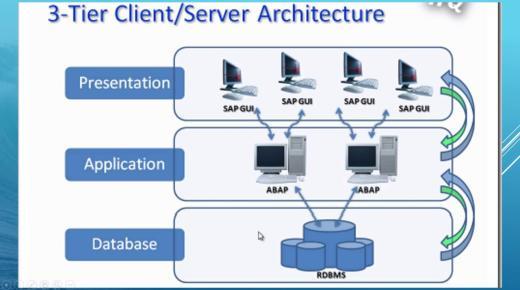 ما هو نظام SAP ؟