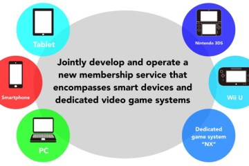 Upcoming Nintendo membership service
