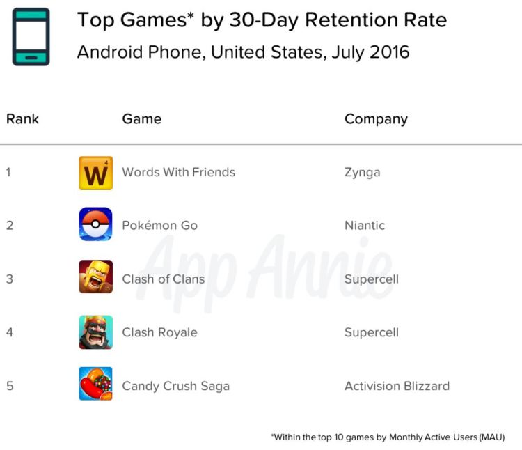 Top Games by 30-Day Retention Date