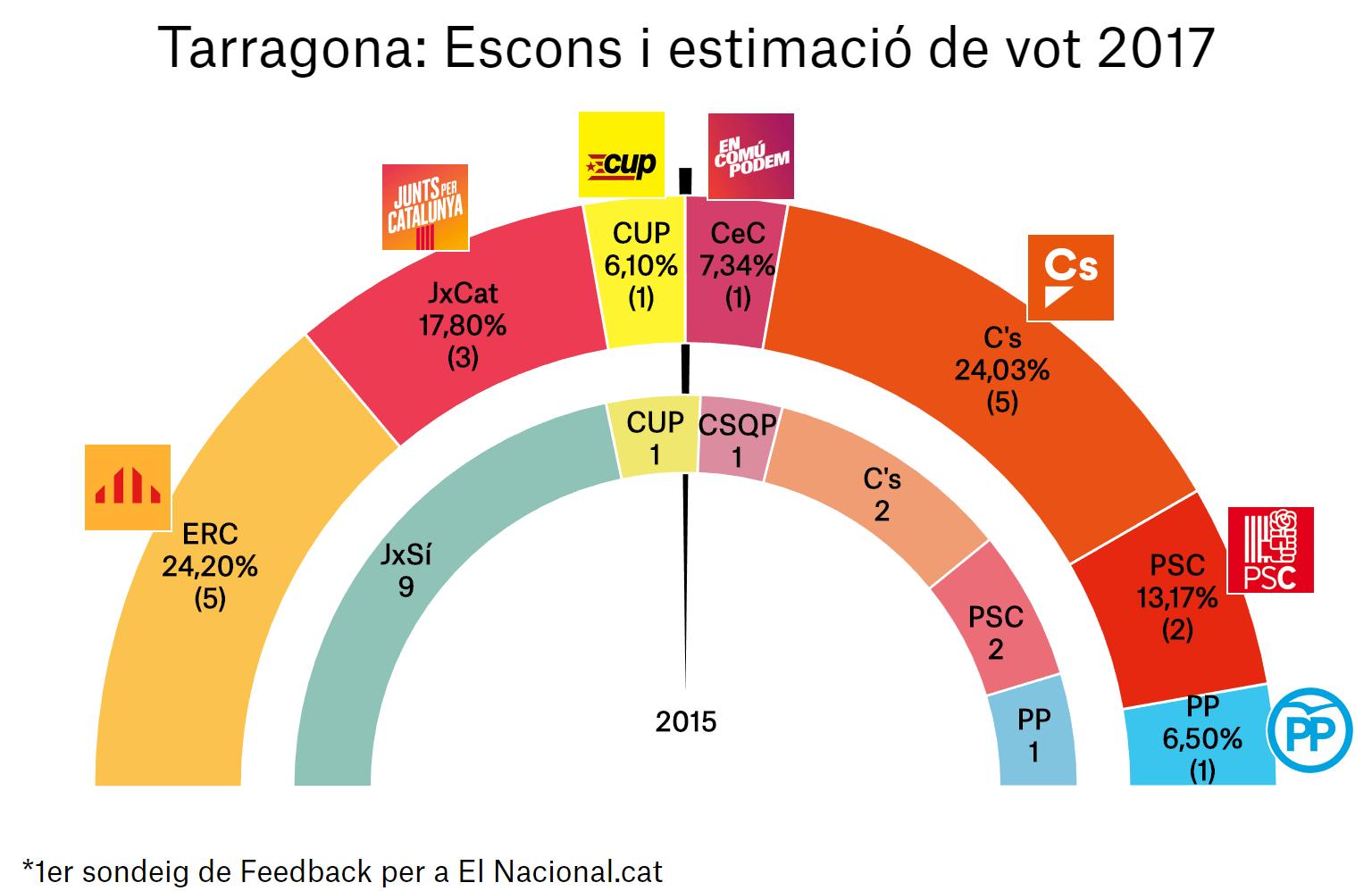 enquesta eleccions catalunya 21 d 1a tar ca