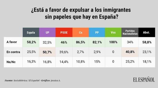 enquesta el español