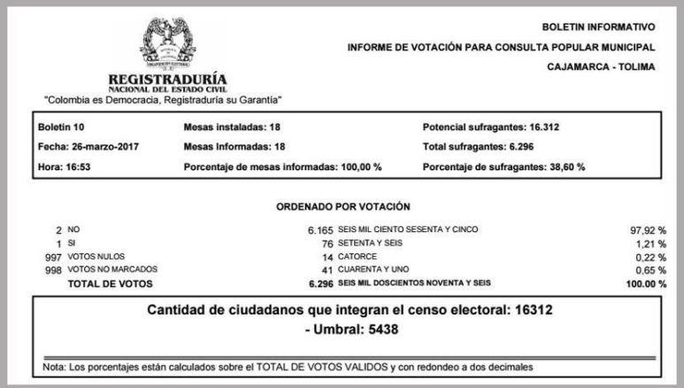 Registraduria cajamarca