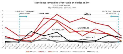 Venezuela en la agenda mediática durante la campaña del 26J: medición cuantitativa
