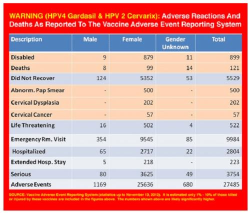 Advertencia HPV Vaccines e