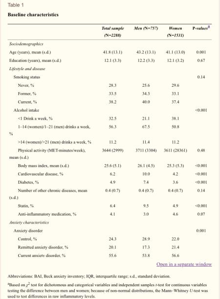 Table 1 Baseline Characteristics