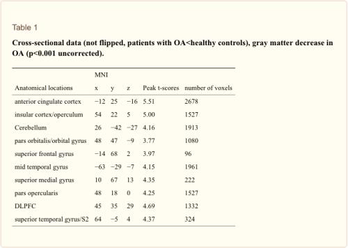 Tabela 1 Dados Transversais