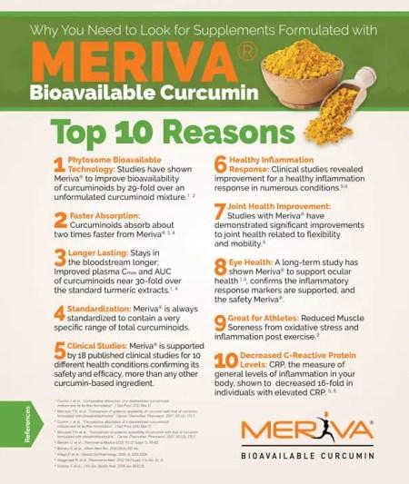 Meriva Properties Graph | El Paso, TX Chiropractor