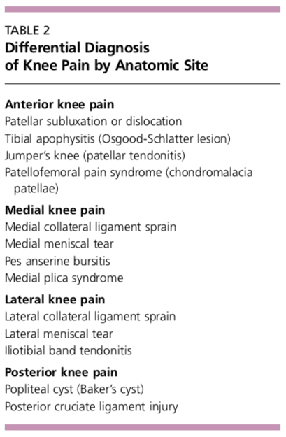 Table 2 Differential Diagnosis of Knee Pain
