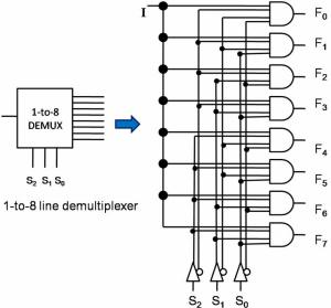 What is Multiplexer and Demultiplexer? Types and its Applications?