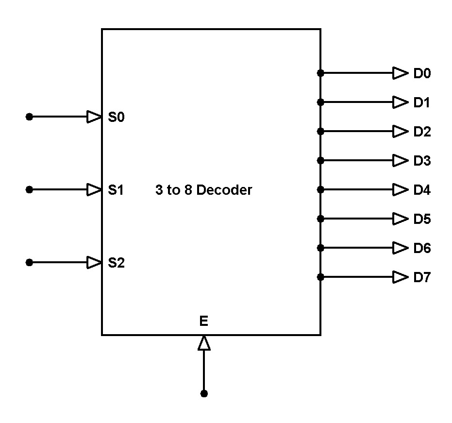 3 to 8 Decoder Block Diagram