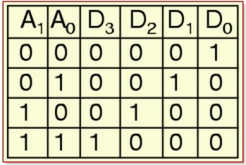 2-to-4-Decoder Truth Table