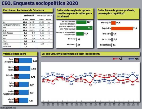 L'independentisme sumaria, però no superaria el 50% ..