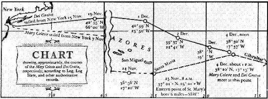 Mapa con el itinerario del Mary Celeste