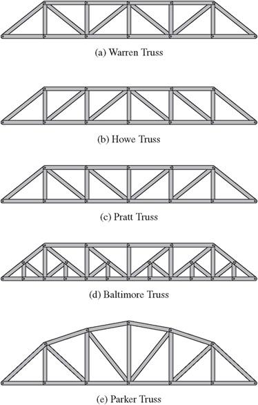 Estructuras articuladas trusses for Estructuras arquitectura pdf