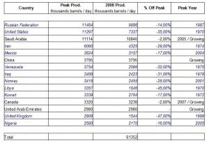 top-15-oil-producing-countries-peak-oil