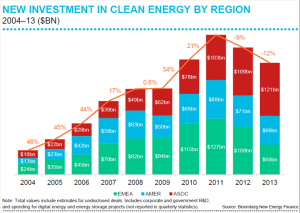 Cleantech investments 2004 - 2014