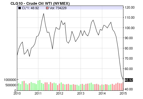 Nasdaq crude oil - five years chart