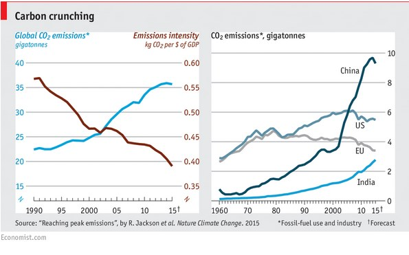 CO2 emissions trajectory