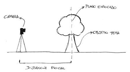 distancia-focal-fotografia