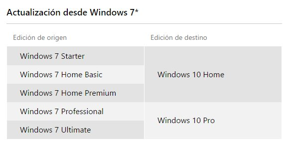 actualizacion desde windows 7