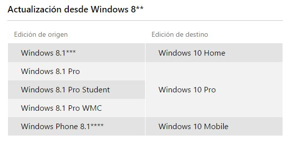 actualizacion desde windows 8