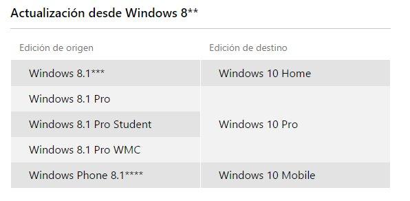 actualizacion desde windows 8