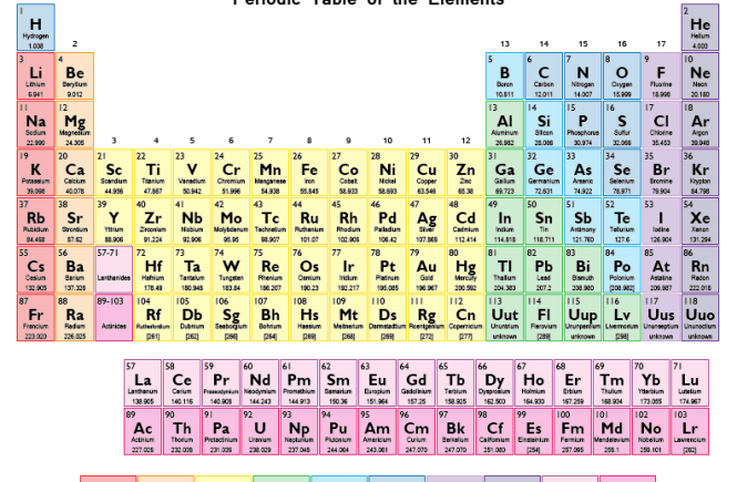 CHEMISTRY: Scientists Discover 4 New Elements To Be Added To The periodic Table