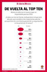 Resultado de imagen para Global CEO Survey mexico 2019