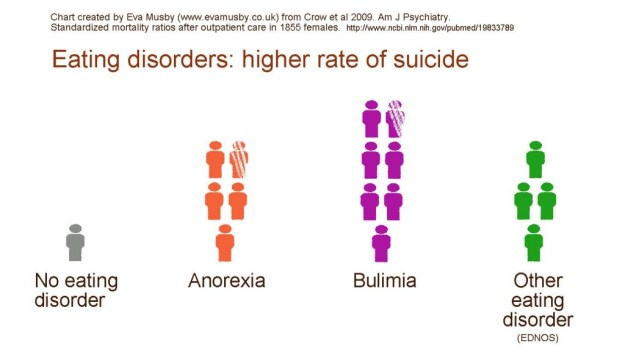 Crow-et-al-2009-Increased-suicide-death-for-each-eating-disorder-1024x582